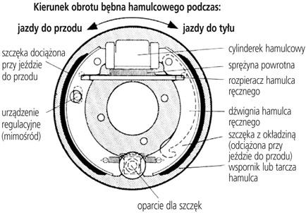 Mechanizm hamulcowy tarczowy