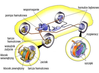 Układy uruchamiające hamulce